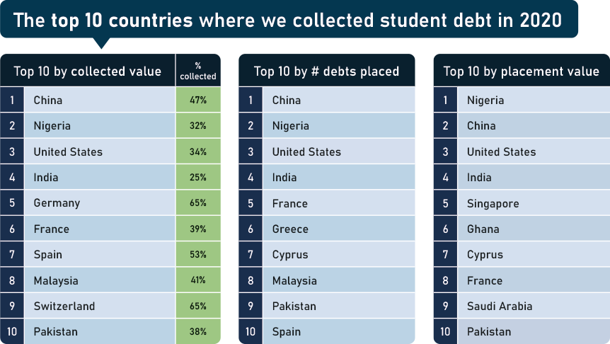 Top 10 countries where we collected student debt in 2020